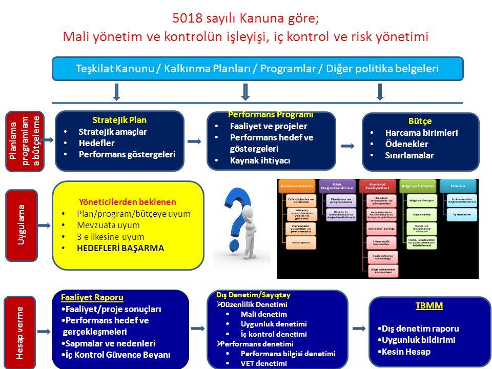 Planlama programlama bütçeleme Yöneticilerden beklenen