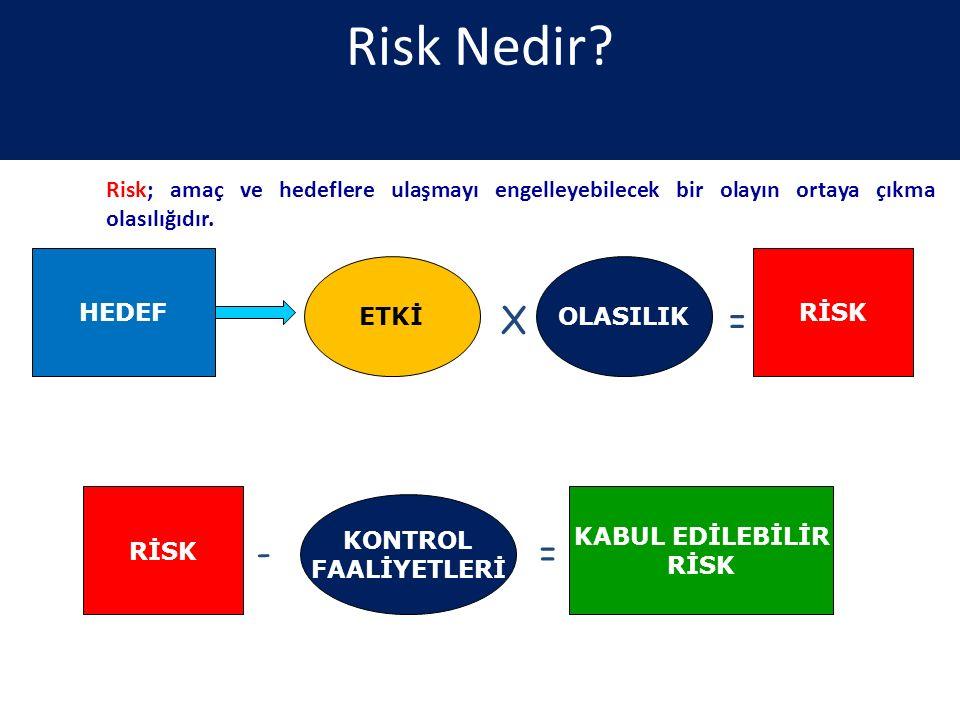 Risk Nedir Risk; amaç ve hedeflere ulaşmayı engelleyebilecek bir olayın ortaya çıkma olasılığıdır.