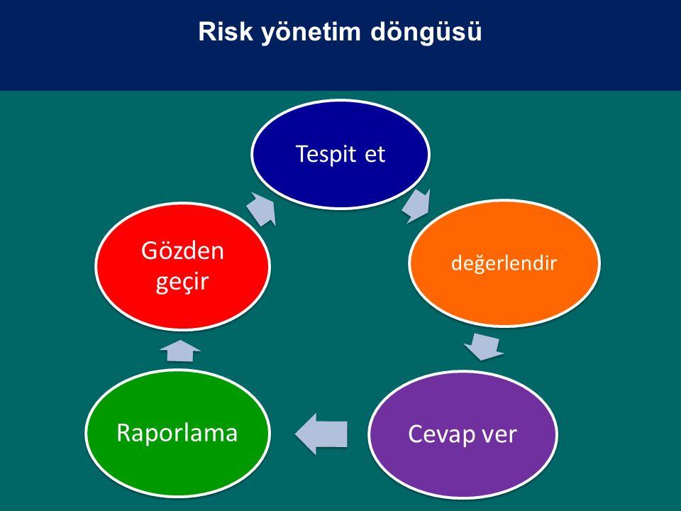 Risk yönetim döngüsü Tespit et değerlendir Cevap ver Raporlama