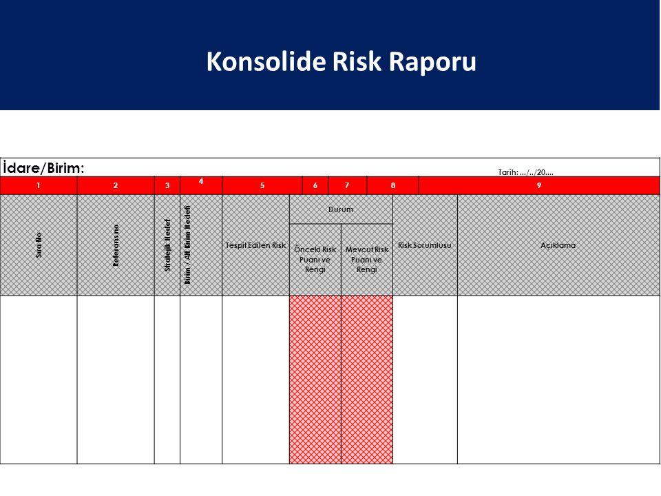 Konsolide Risk Raporu İdare/Birim: Tarih: .../../20.... 1 2 3 4 5 6 7