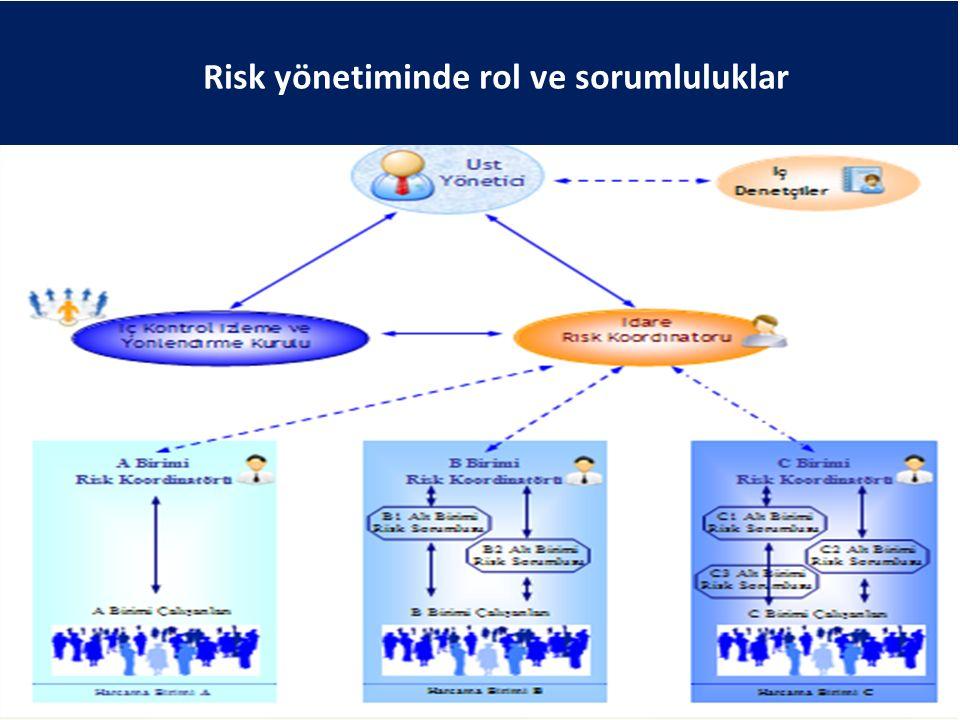 Risk yönetiminde rol ve sorumluluklar