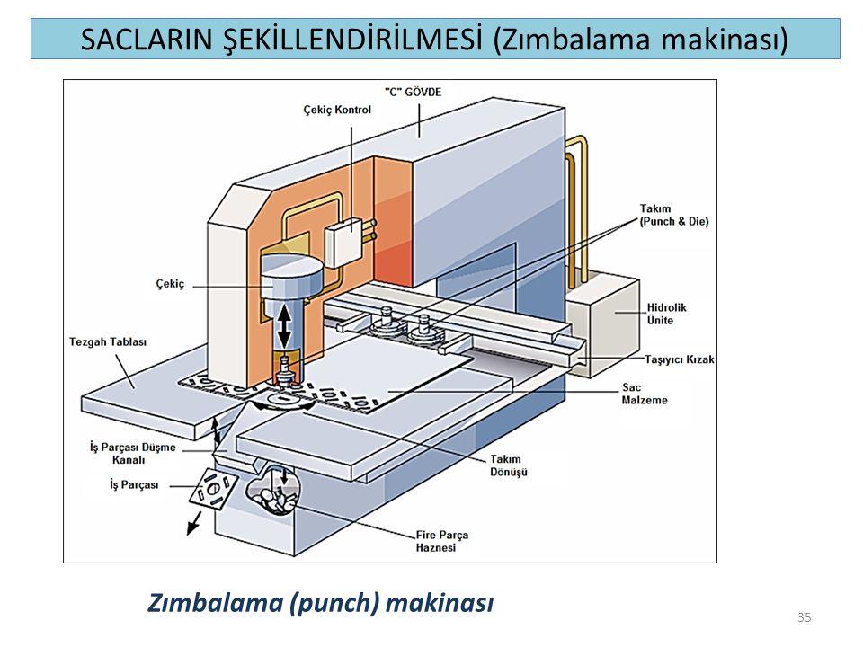 SACLARIN ŞEKİLLENDİRİLMESİ (Zımbalama makinası)
