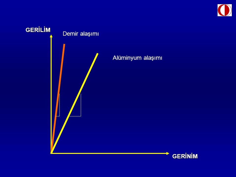 GERİLİM GERİNİM Demir alaşımı Alüminyum alaşımı