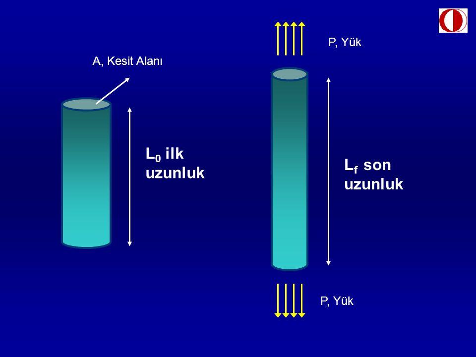P, Yük A, Kesit Alanı L0 ilk uzunluk Lf son uzunluk P, Yük
