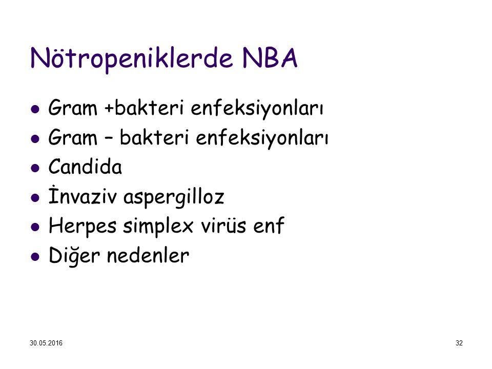 Nötropeniklerde NBA Gram +bakteri enfeksiyonları