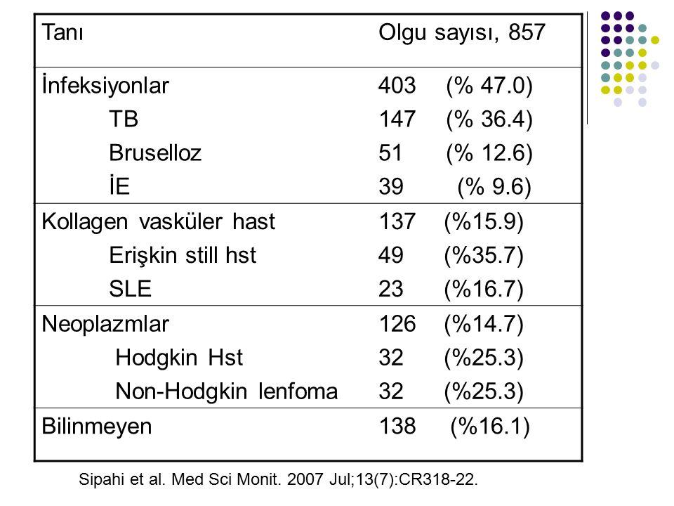 Kollagen vasküler hast 137 (%15.9) Erişkin still hst 49 (%35.7)