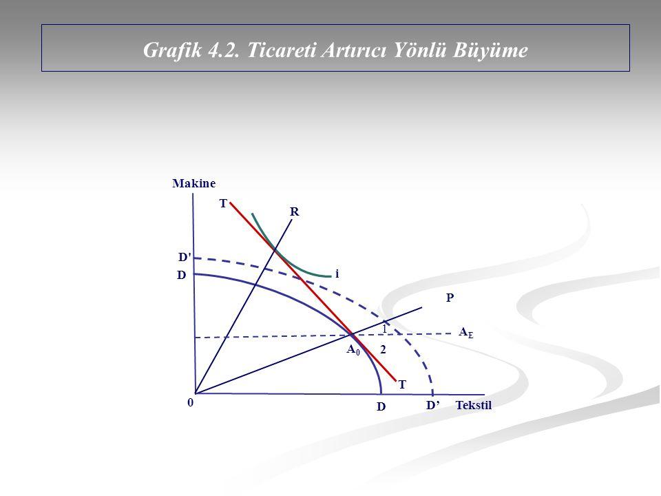 Grafik 4.2. Ticareti Artırıcı Yönlü Büyüme