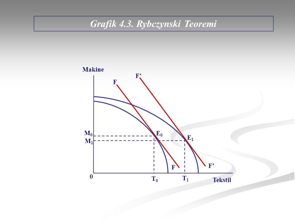 Grafik 4.3. Rybczynski Teoremi