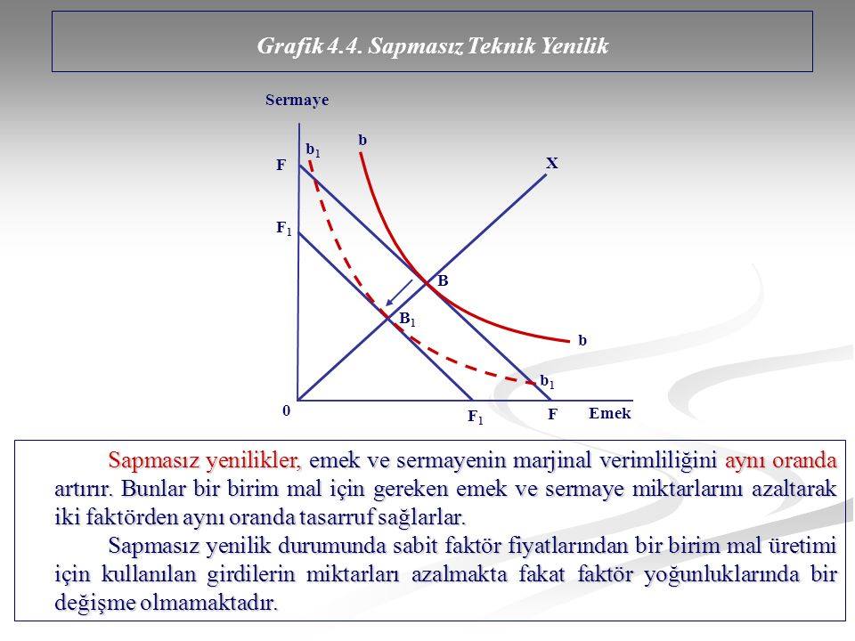Grafik 4.4. Sapmasız Teknik Yenilik
