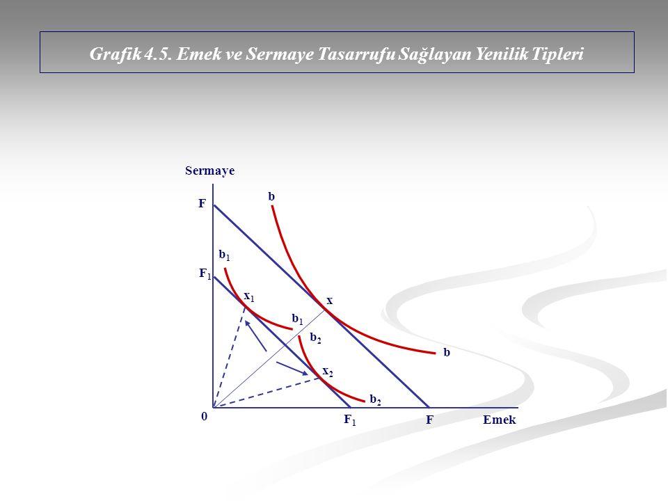 Grafik 4.5. Emek ve Sermaye Tasarrufu Sağlayan Yenilik Tipleri