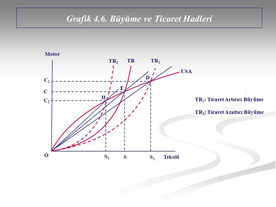 Grafik 4.6. Büyüme ve Ticaret Hadleri