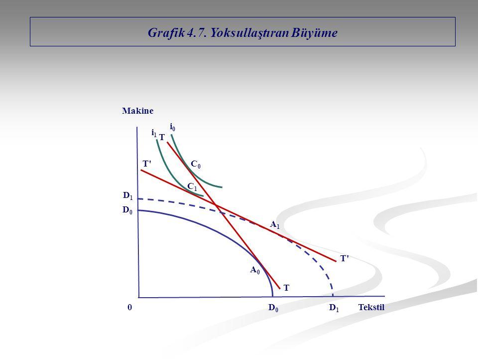 Grafik 4.7. Yoksullaştıran Büyüme