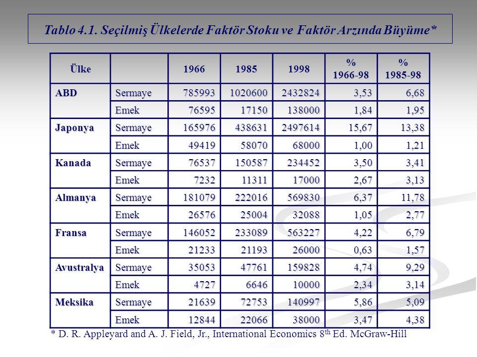 Tablo 4.1. Seçilmiş Ülkelerde Faktör Stoku ve Faktör Arzında Büyüme*