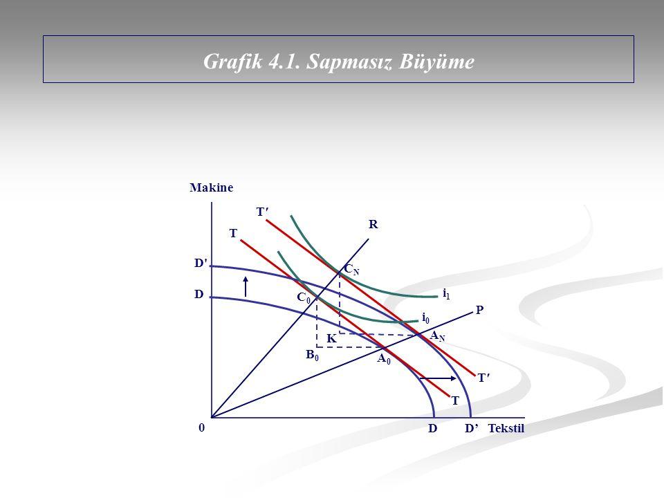 Grafik 4.1. Sapmasız Büyüme