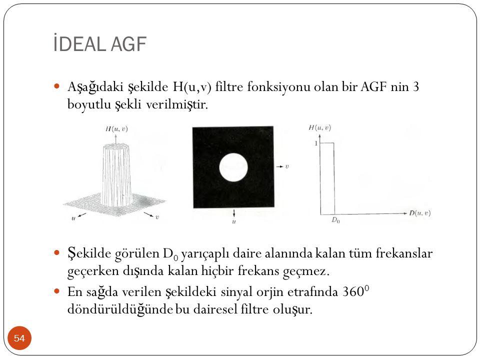 İDEAL AGF Aşağıdaki şekilde H(u,v) filtre fonksiyonu olan bir AGF nin 3 boyutlu şekli verilmiştir.