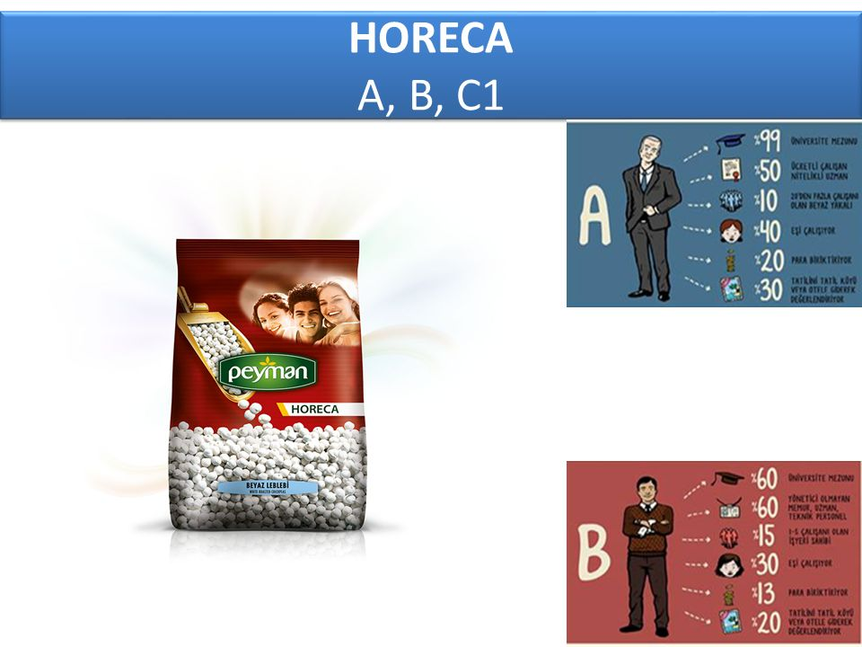 HORECA A, B, C1