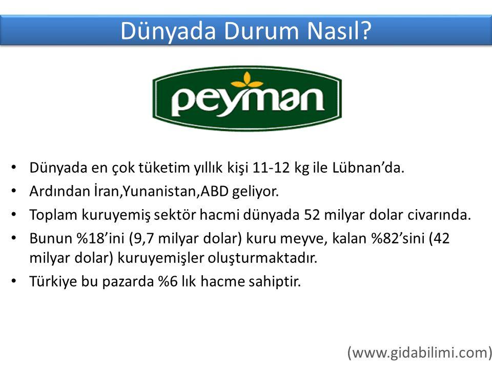 Dünyada Durum Nasıl Dünyada en çok tüketim yıllık kişi 11-12 kg ile Lübnan'da. Ardından İran,Yunanistan,ABD geliyor.
