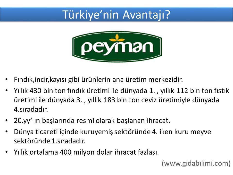 Türkiye'nin Avantajı Fındık,incir,kayısı gibi ürünlerin ana üretim merkezidir.