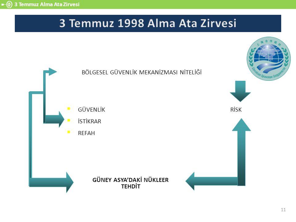 3 Temmuz 1998 Alma Ata Zirvesi GÜNEY ASYA'DAKİ NÜKLEER TEHDİT