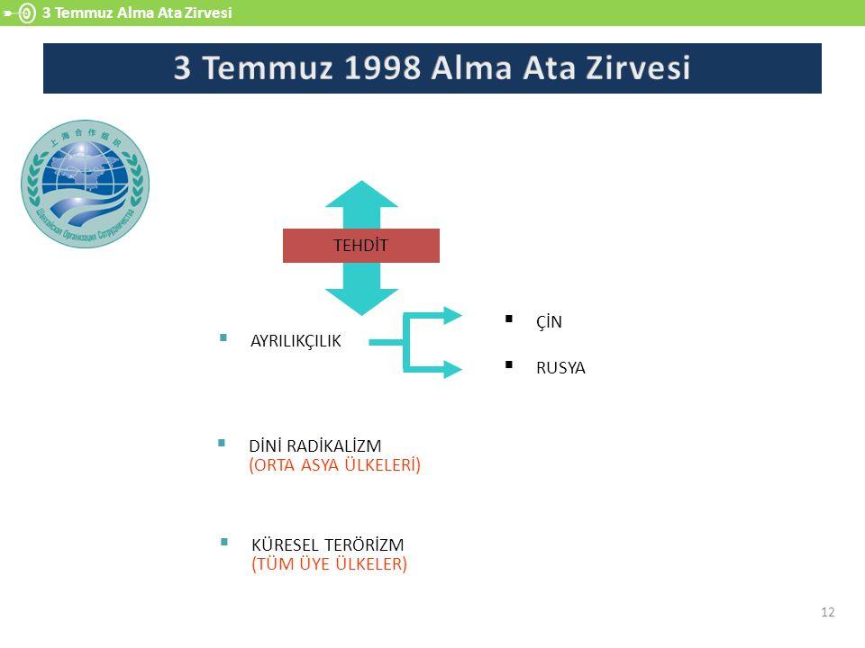 3 Temmuz 1998 Alma Ata Zirvesi
