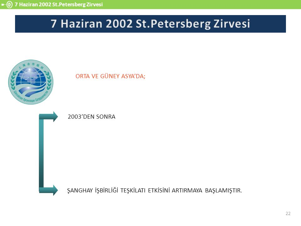 7 Haziran 2002 St.Petersberg Zirvesi
