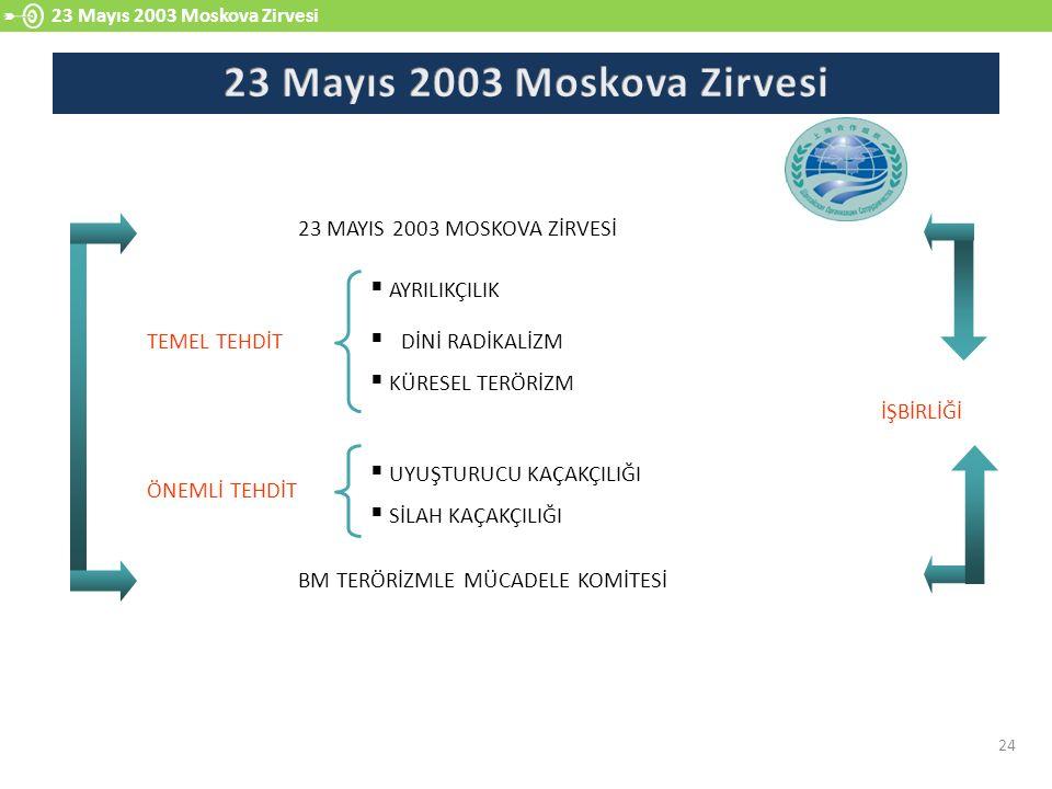 23 Mayıs 2003 Moskova Zirvesi 23 MAYIS 2003 MOSKOVA ZİRVESİ