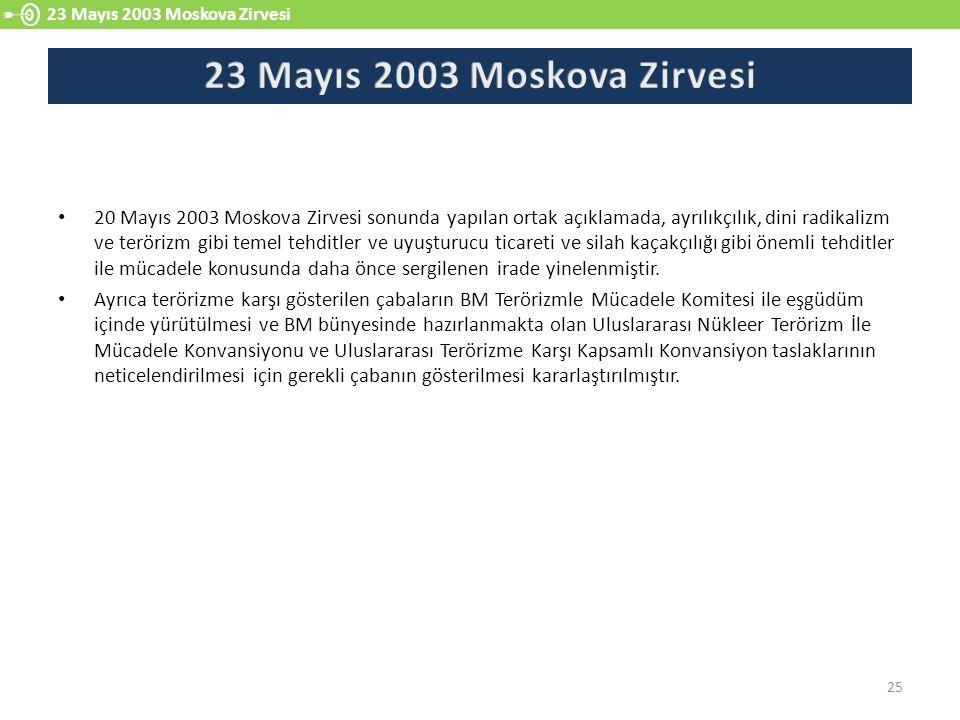 23 Mayıs 2003 Moskova Zirvesi 23 Mayıs 2003 Moskova Zirvesi.