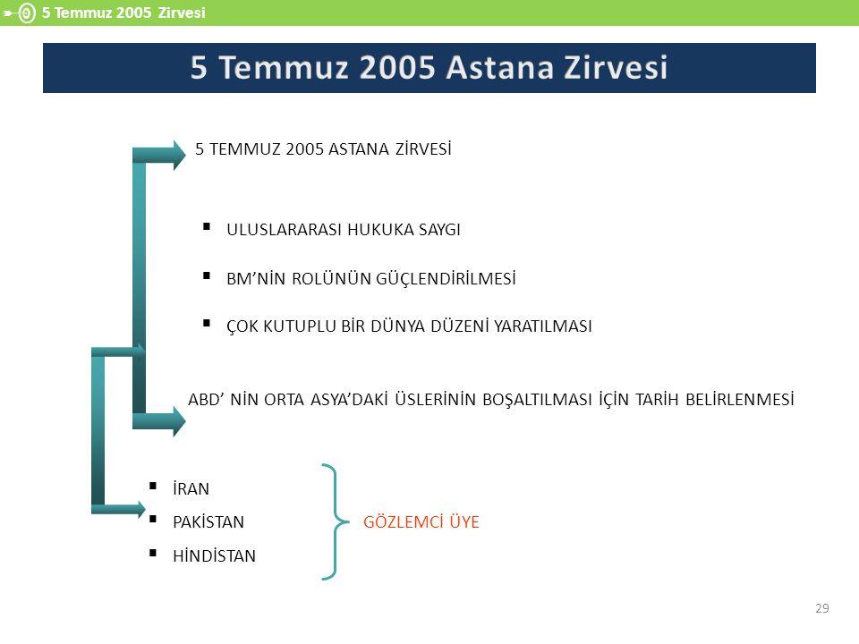 5 Temmuz 2005 Astana Zirvesi 5 TEMMUZ 2005 ASTANA ZİRVESİ
