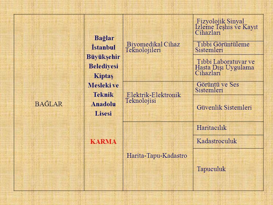 BAĞLAR. Bağlar İstanbul Büyükşehir Belediyesi Kiptaş Mesleki ve Teknik Anadolu Lisesi. KARMA. Biyomedikal Cihaz Teknolojileri.