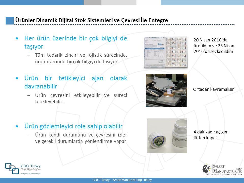 Ürünler Dinamik Dijital Stok Sistemleri ve Çevresi İle Entegre