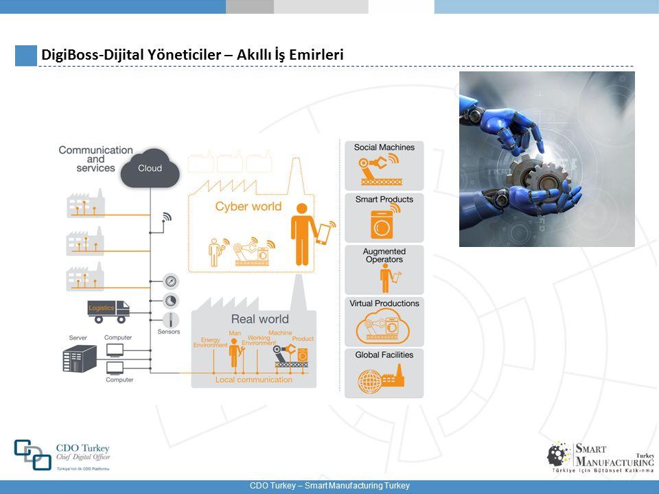 DigiBoss-Dijital Yöneticiler – Akıllı İş Emirleri