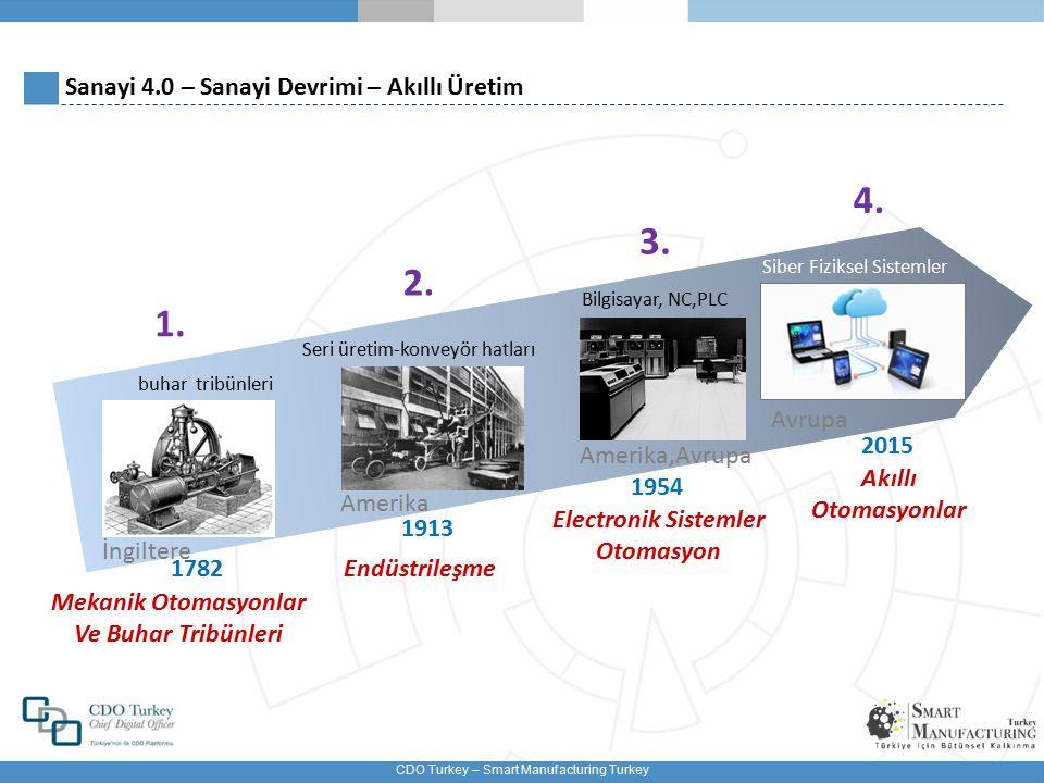 Sanayi 4.0 – Sanayi Devrimi – Akıllı Üretim