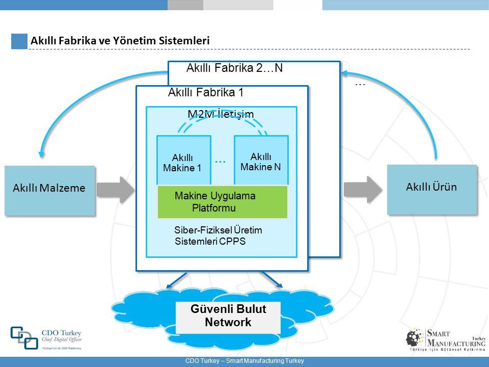 Akıllı Fabrika ve Yönetim Sistemleri