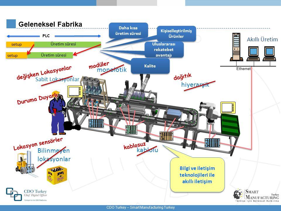 Geleneksel Fabrika monolotik hiyerarşik Bilinmeyen kablolu lokasyonlar