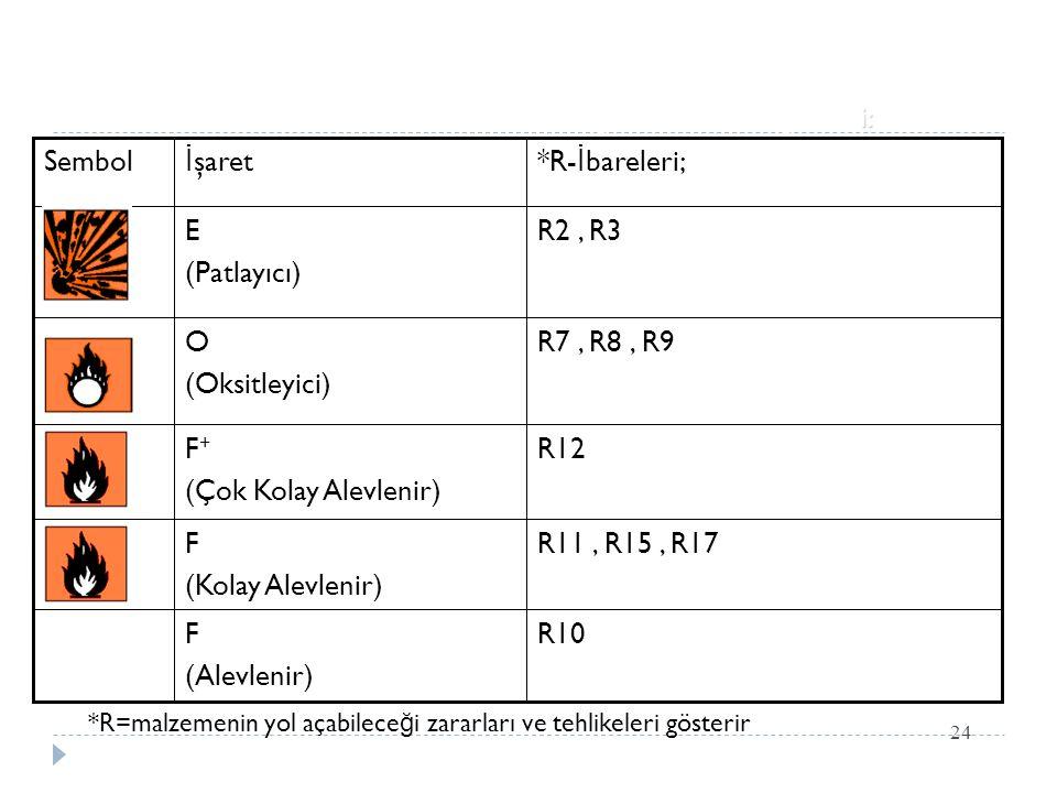 Fizikokimyasal özelliklerle ilgili tehlike kategorileri: