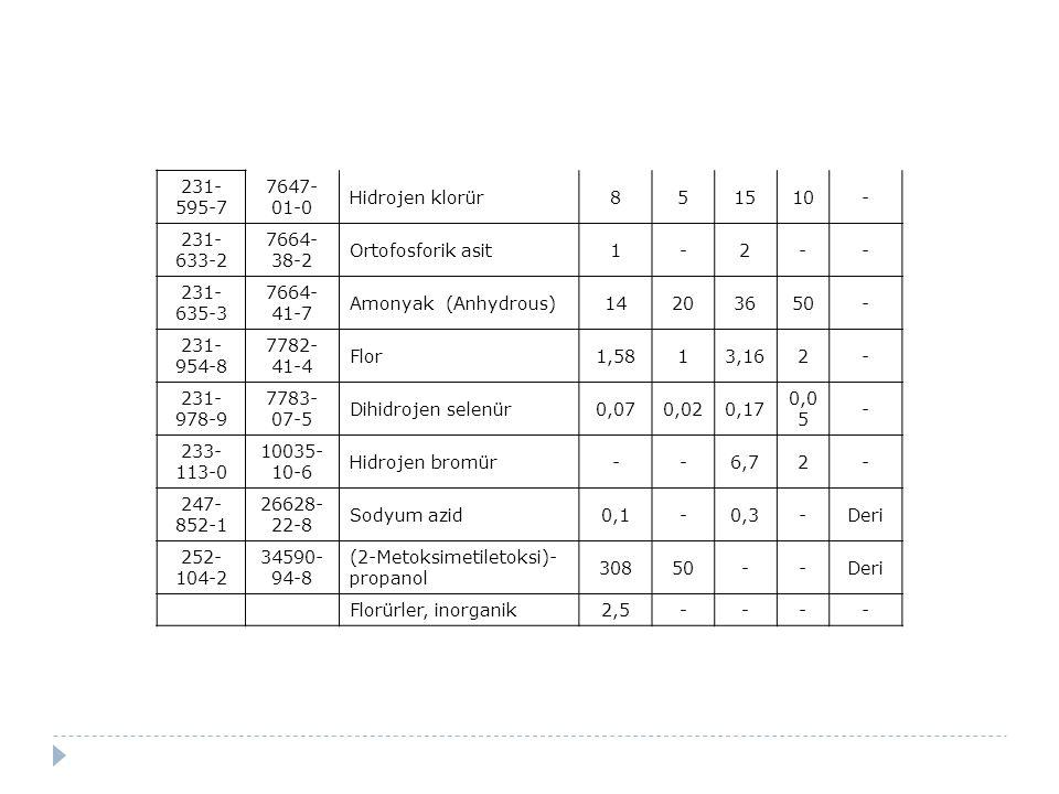 231-595-7 7647-01-0. Hidrojen klorür. 8. 5. 15. 10. - 231-633-2. 7664-38-2. Ortofosforik asit.