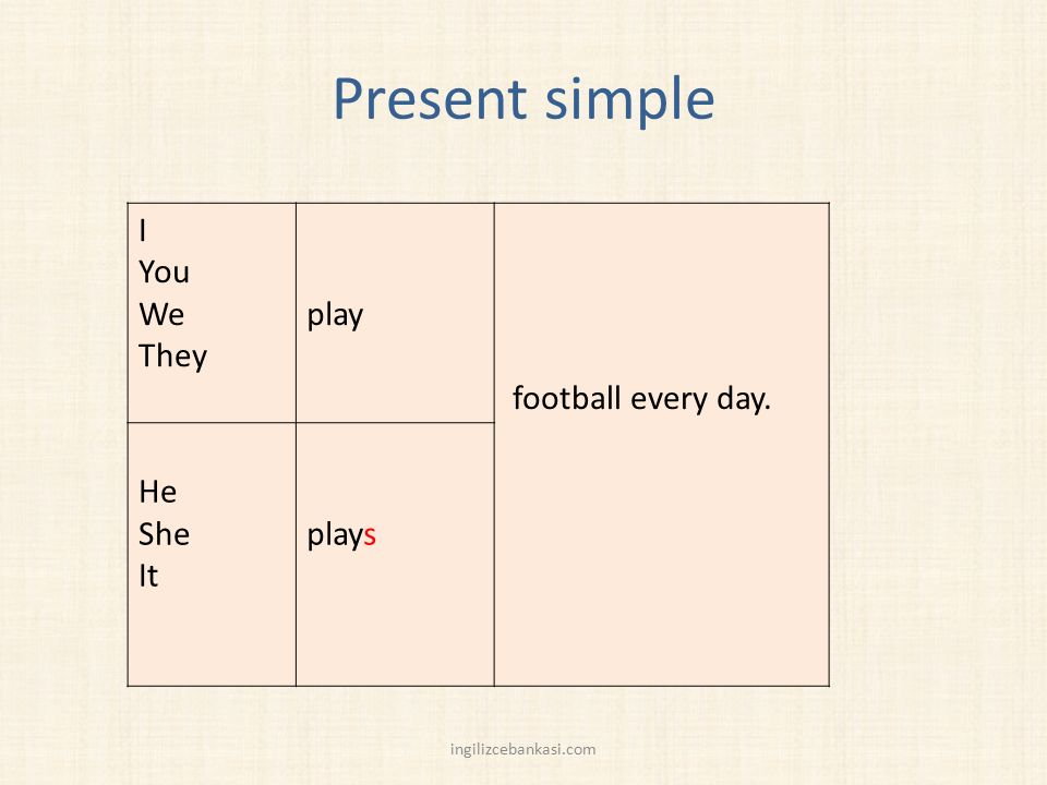 Present simple I You We They play football every day. He She It plays