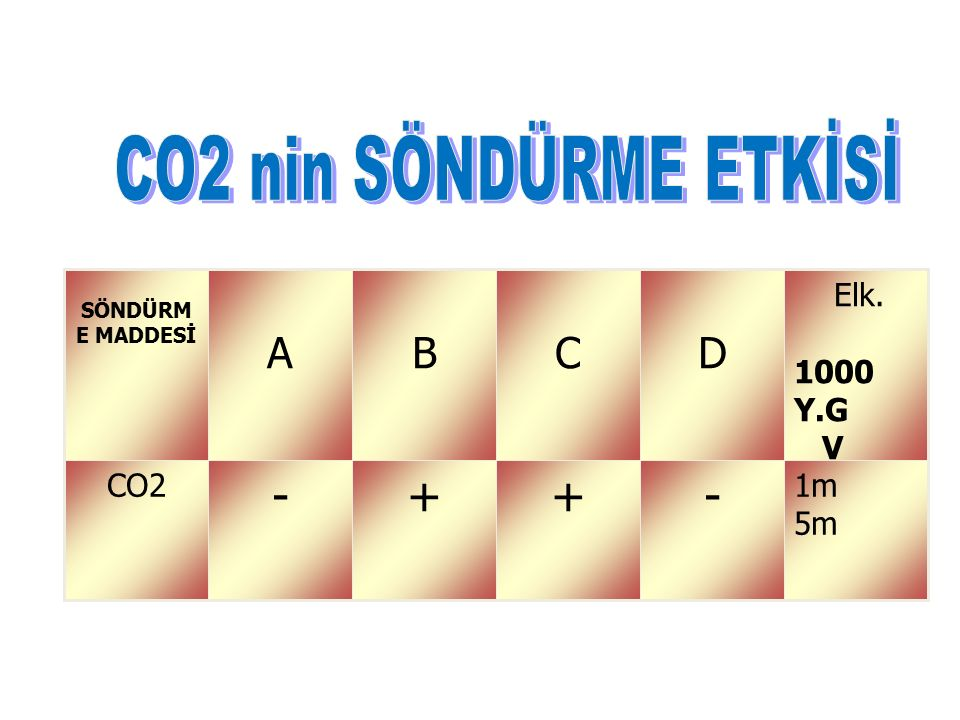 CO2 nin SÖNDÜRME ETKİSİ - + D C B A 1m 5m CO2 Elk. 1000 Y.G V