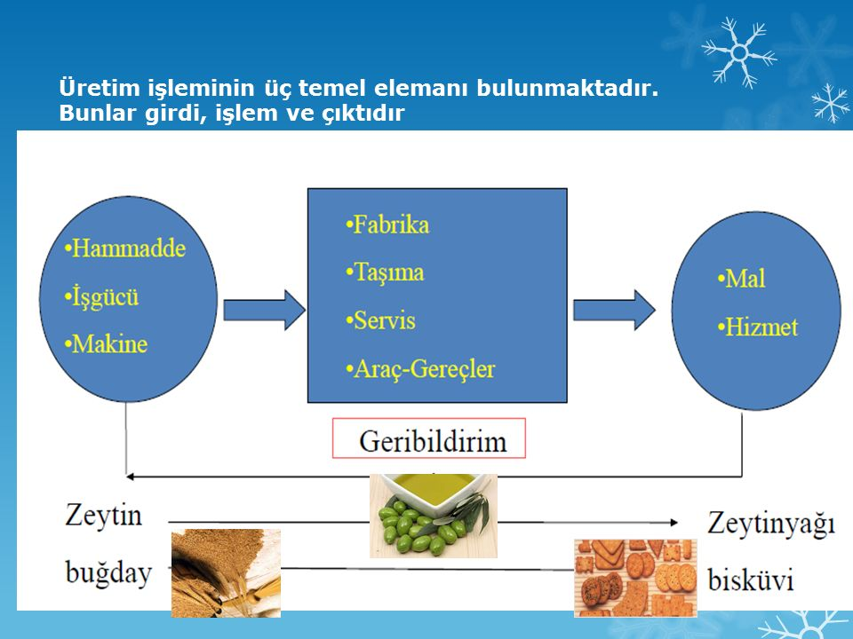 Üretim işleminin üç temel elemanı bulunmaktadır