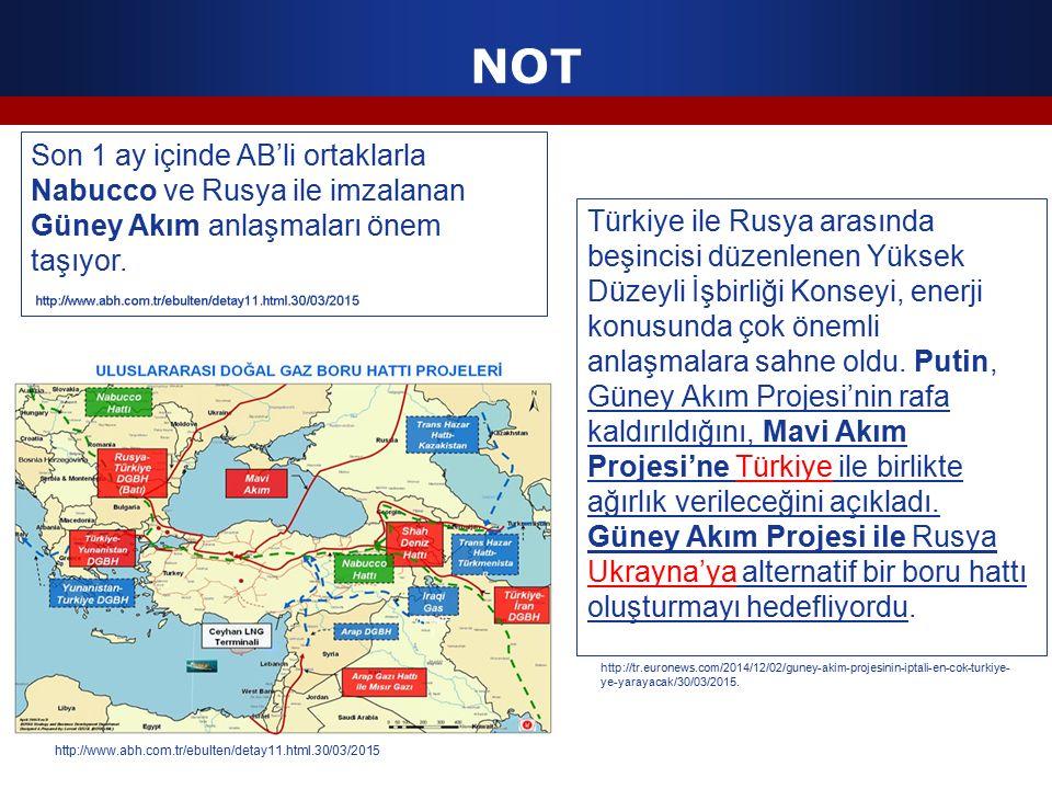 NOT Son 1 ay içinde AB'li ortaklarla Nabucco ve Rusya ile imzalanan Güney Akım anlaşmaları önem taşıyor.