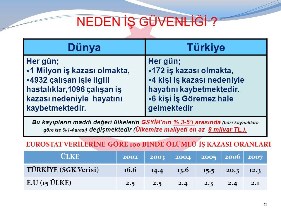 NEDEN İŞ GÜVENLİĞİ Dünya Türkiye Her gün;