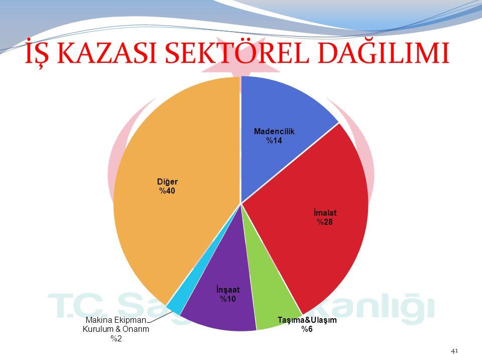 İŞ KAZASI SEKTÖREL DAĞILIMI