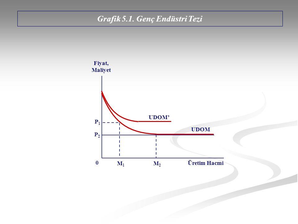 Grafik 5.1. Genç Endüstri Tezi