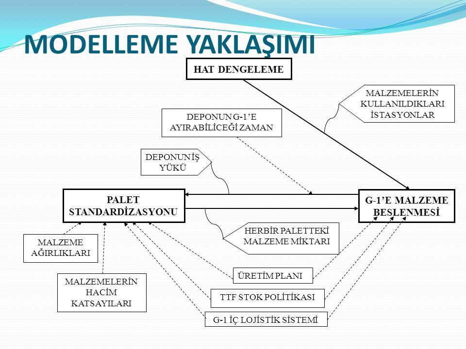 PALET STANDARDİZASYONU G-1'E MALZEME BESLENMESİ