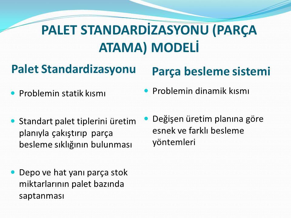 PALET STANDARDİZASYONU (PARÇA ATAMA) MODELİ