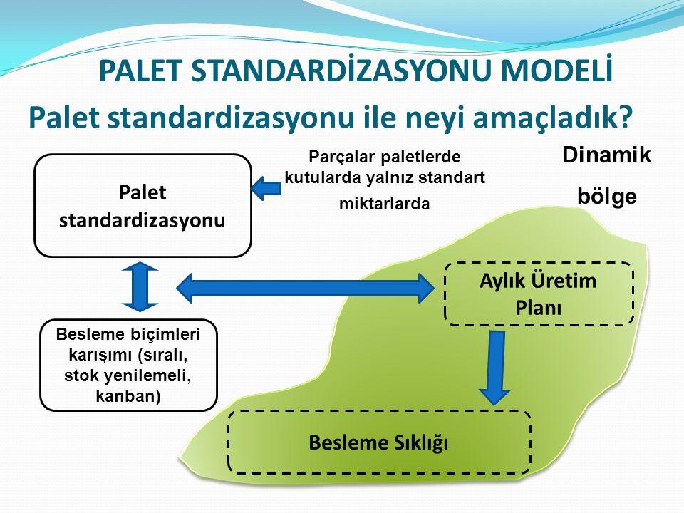 Palet standardizasyonu ile neyi amaçladık
