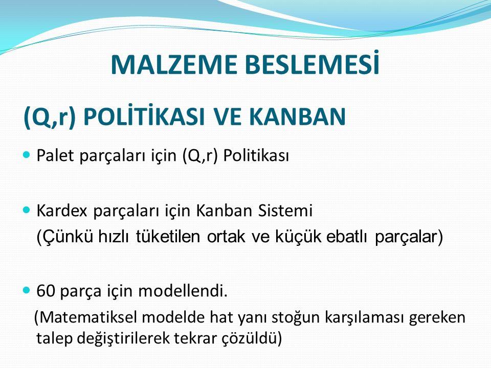 MALZEME BESLEMESİ (Q,r) POLİTİKASI VE KANBAN