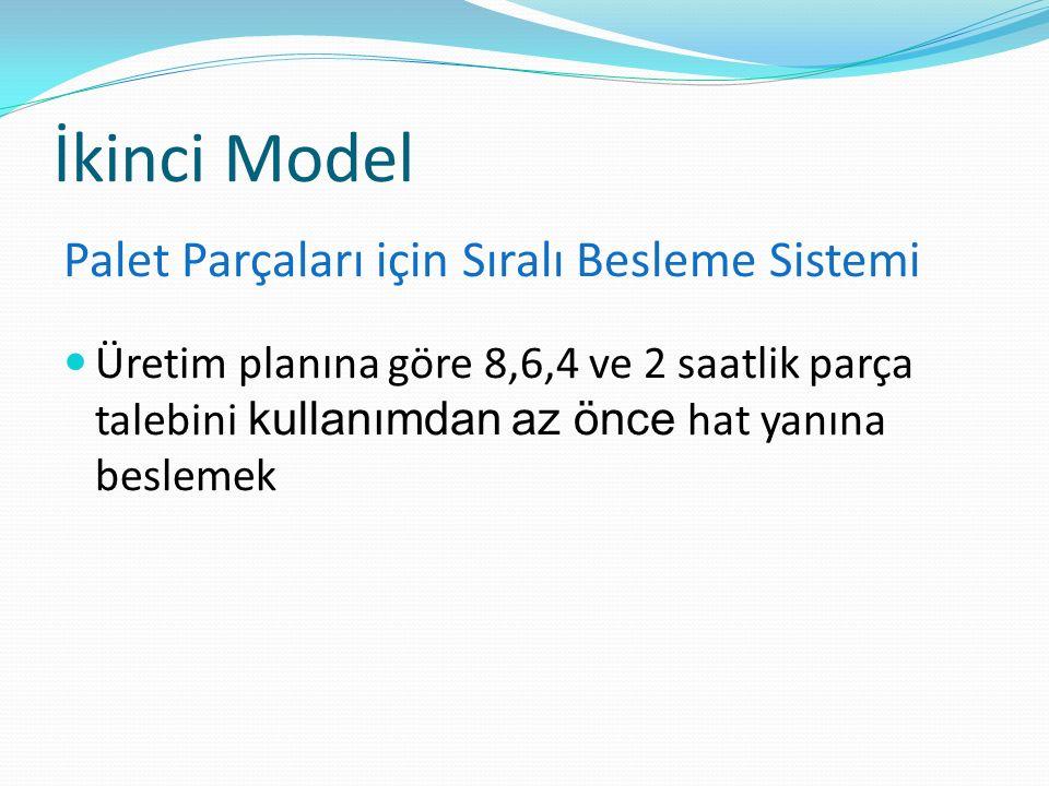 İkinci Model Palet Parçaları için Sıralı Besleme Sistemi