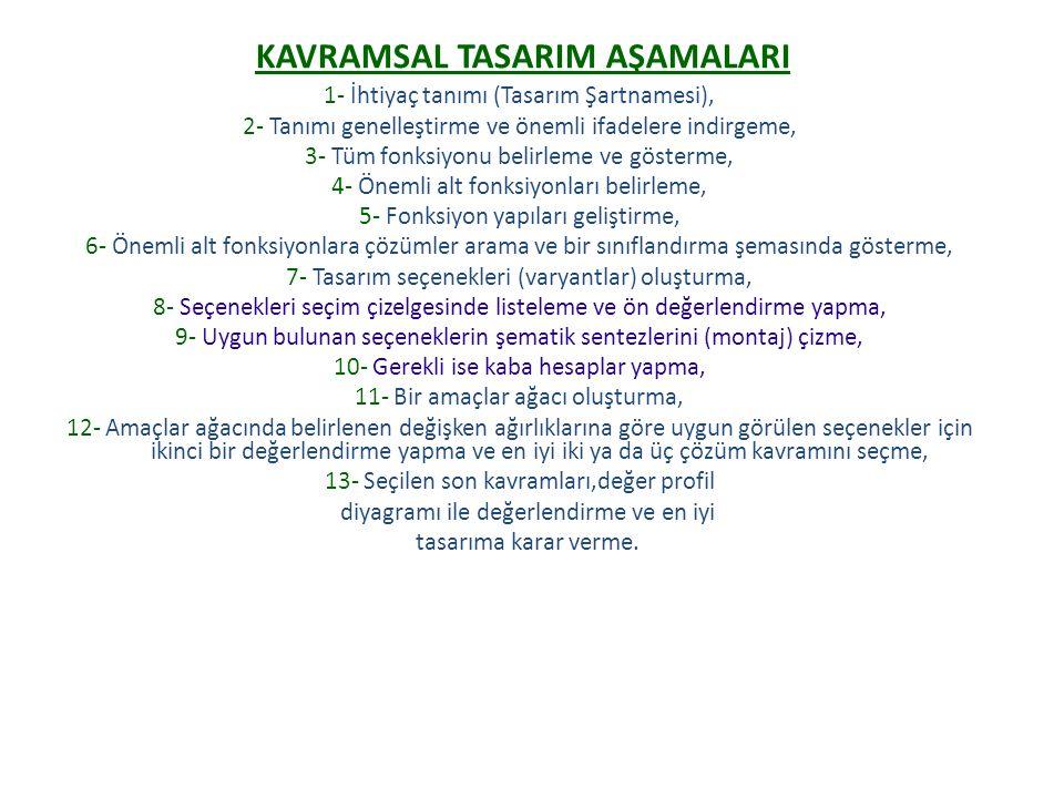 KAVRAMSAL TASARIM AŞAMALARI