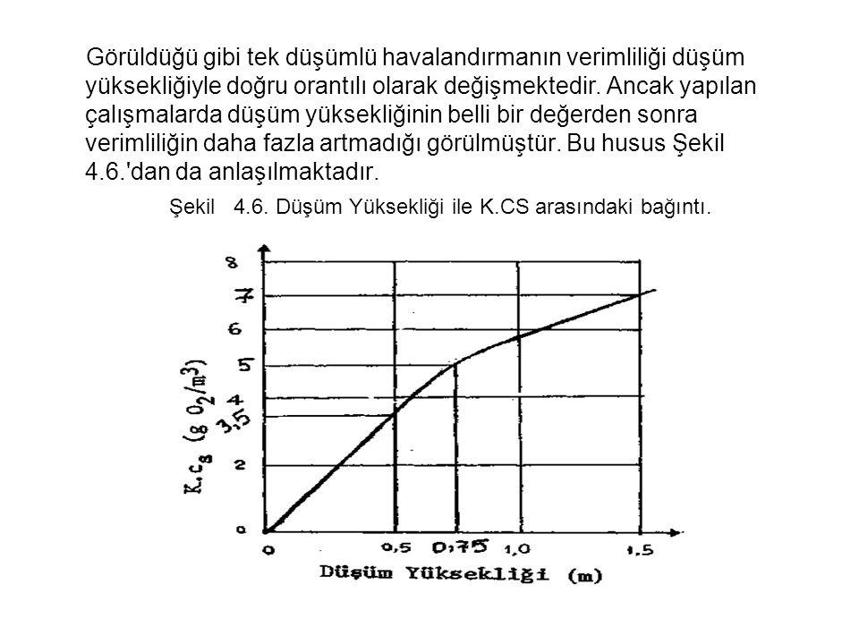 Şekil 4.6. Düşüm Yüksekliği ile K.CS arasındaki bağıntı.